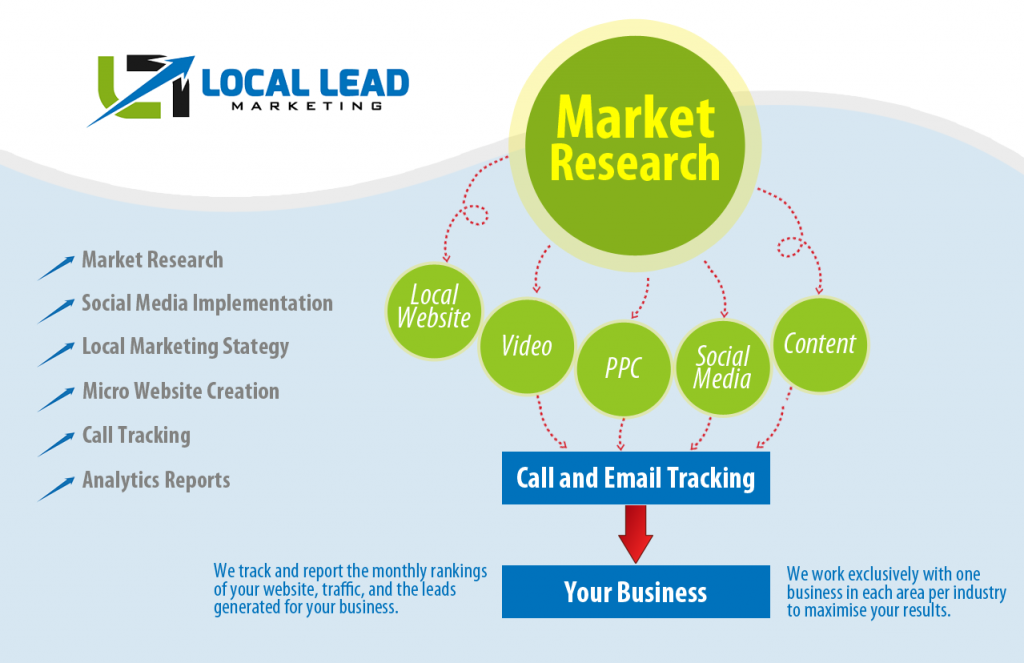 Local lead maketing infographic
